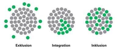 Integrtion - Inklusion