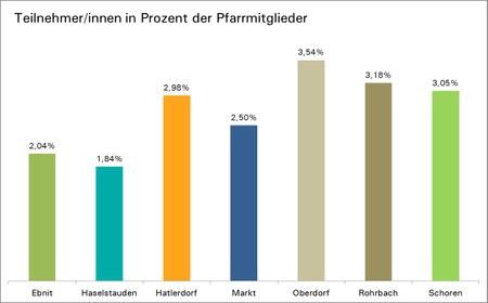 01 F00 TeilnehmerInnen in Prozent der Pfarrmitglieder