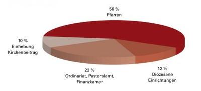 Wo werden die verfügbaren mittel von jährlich circa 20 mio euro