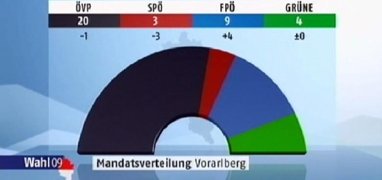 """Rückblick """"Landtagswahlen"""""""